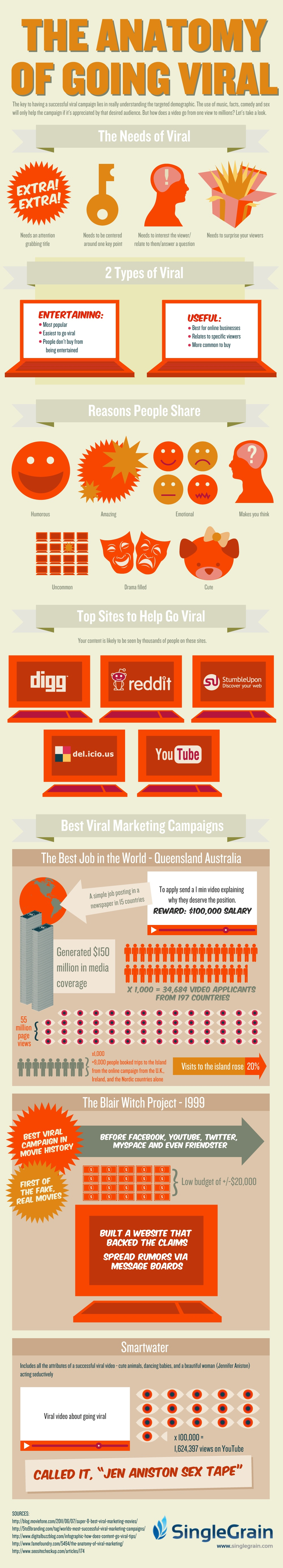 The Anatomy of going viral [infographic]