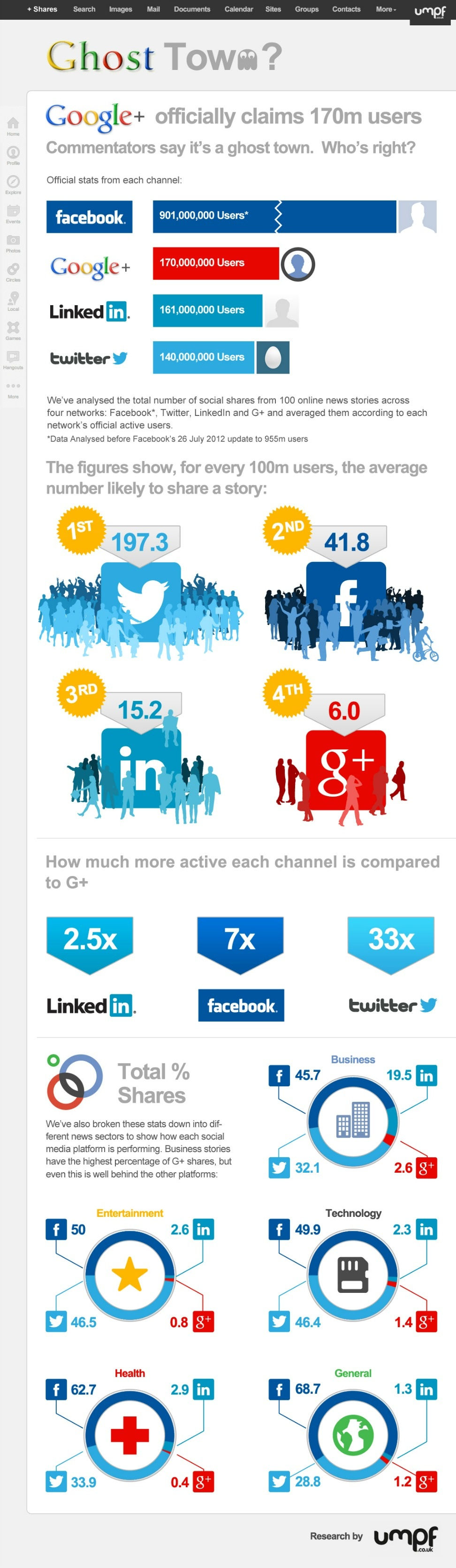 Google Plus Ghost Town [Infographic]