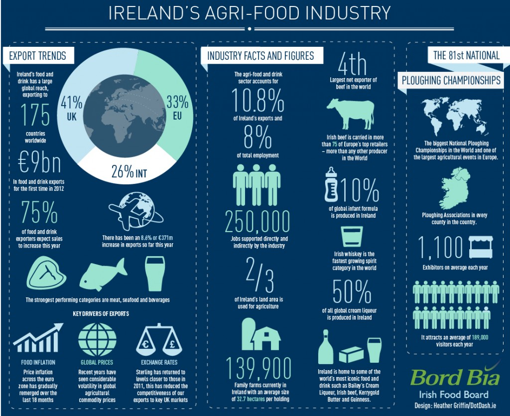 10 tips for designing better infographics - agri_food - infographic dotdash